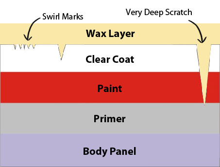 Paint Layers - How to Polish a Car